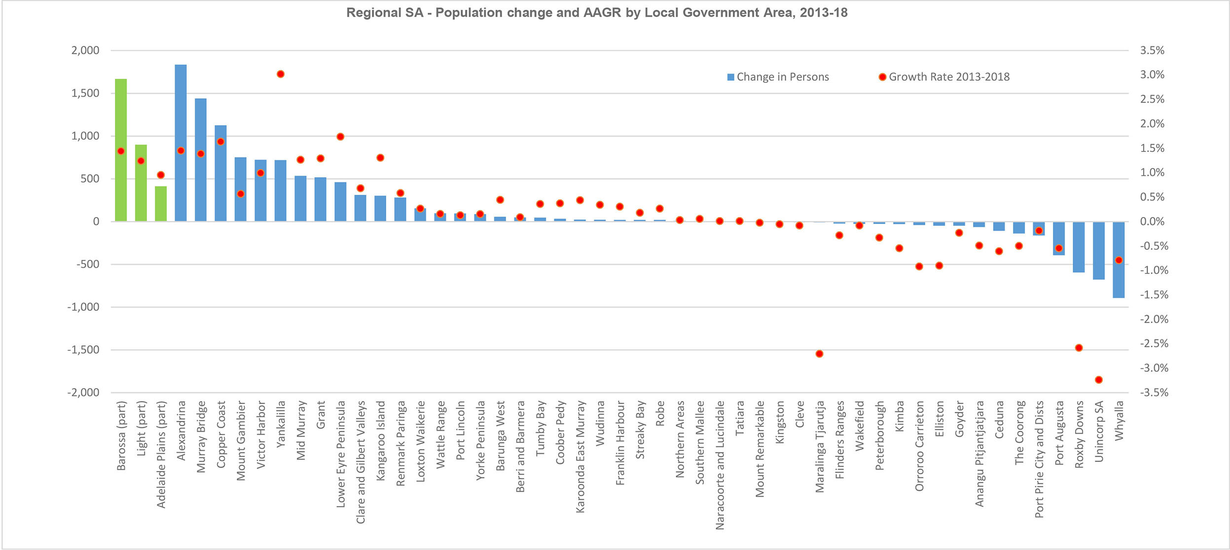 Population change by Local Government Area, 2013-18 BSA