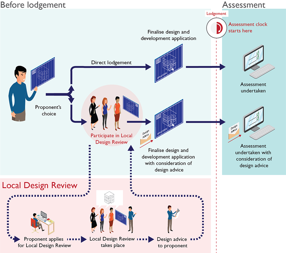 Illustration of how Local Design Review could operate in the new planning system