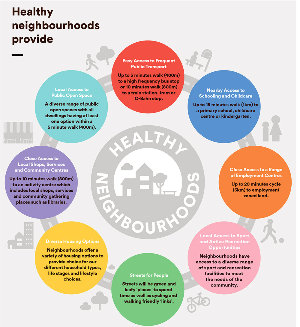 Healthy_Neighbourhoods