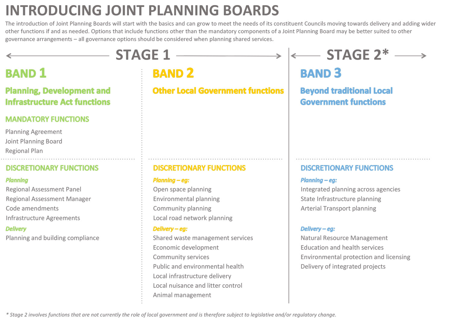 Introducing Joint Planning Boards staging