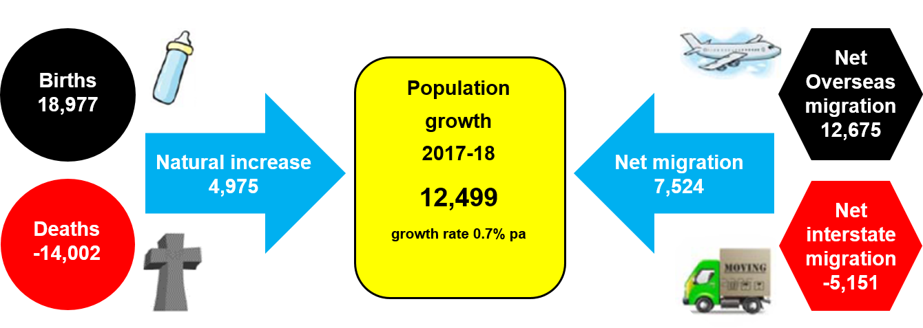 Components of population change SA