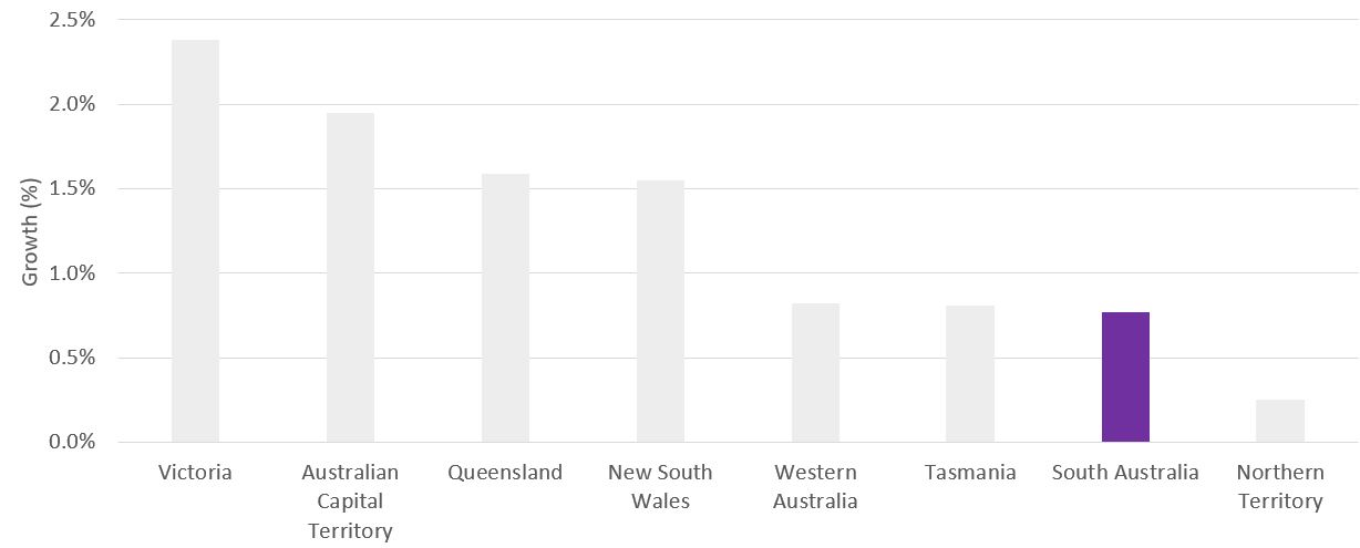 Annual Average Growth, Australian States and Territories, 2013-18